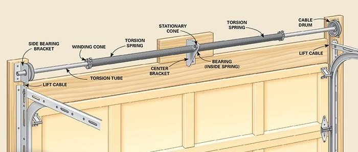 Garage Door Spring Repair Spring Replacement